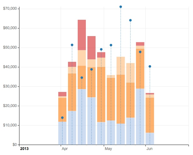 Visualizing data using d3js with examples revenuebars ccuart Image collections
